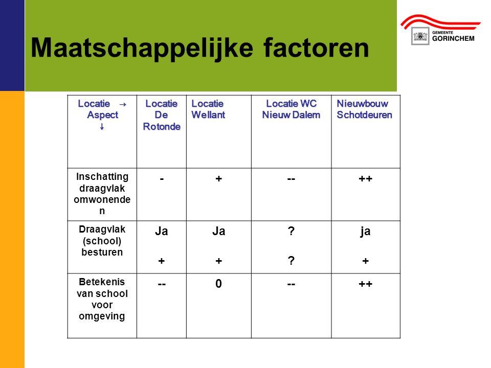 Maatschappelijke factoren Locatie → Aspect↓ Locatie De Rotonde Locatie Wellant Locatie WC Nieuw Dalem Nieuwbouw Schotdeuren Inschatting draagvlak omwonende n -+--++ Draagvlak (school) besturen Ja + Ja + .