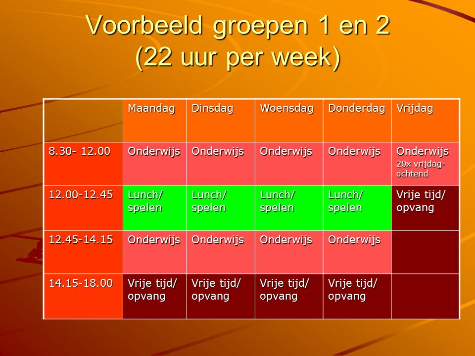Voorbeeld groepen 1 en 2 (22 uur per week) MaandagDinsdagWoensdagDonderdagVrijdag 8.30- 12.00 OnderwijsOnderwijsOnderwijsOnderwijsOnderwijs 20x vrijda