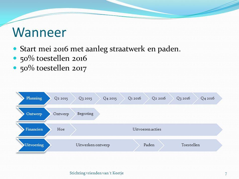 Wanneer Start mei 2016 met aanleg straatwerk en paden. 50% toestellen 2016 50% toestellen 2017 7Stichting vrienden van 't Keetje