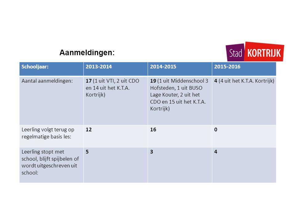 Aanmeldingen: Schooljaar:2013-20142014-20152015-2016 Aantal aanmeldingen:17 (1 uit VTI, 2 uit CDO en 14 uit het K.T.A. Kortrijk) 19 (1 uit Middenschoo