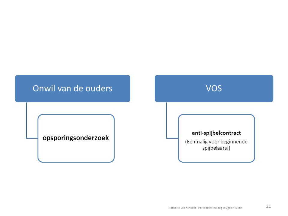 Onwil van de ouders opsporingsonderzoek VOS anti-spijbelcontract (Eenmalig voor beginnende spijbelaars!) Nathalie Leenknecht - Parketcriminoloog Jeugd