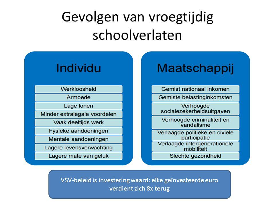 Gevolgen van vroegtijdig schoolverlaten VSV-beleid is investering waard: elke geïnvesteerde euro verdient zich 8x terug