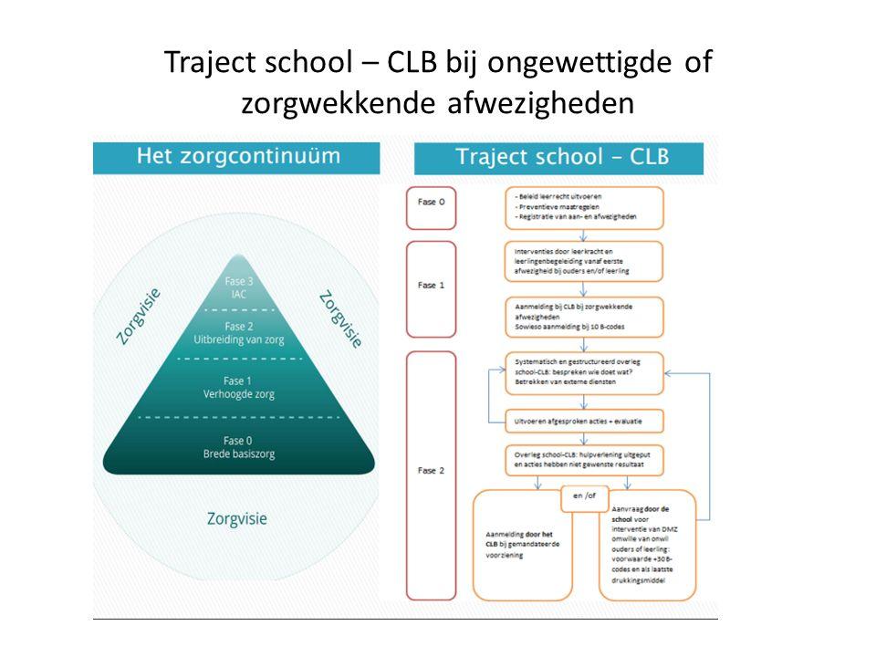 Traject school – CLB bij ongewettigde of zorgwekkende afwezigheden