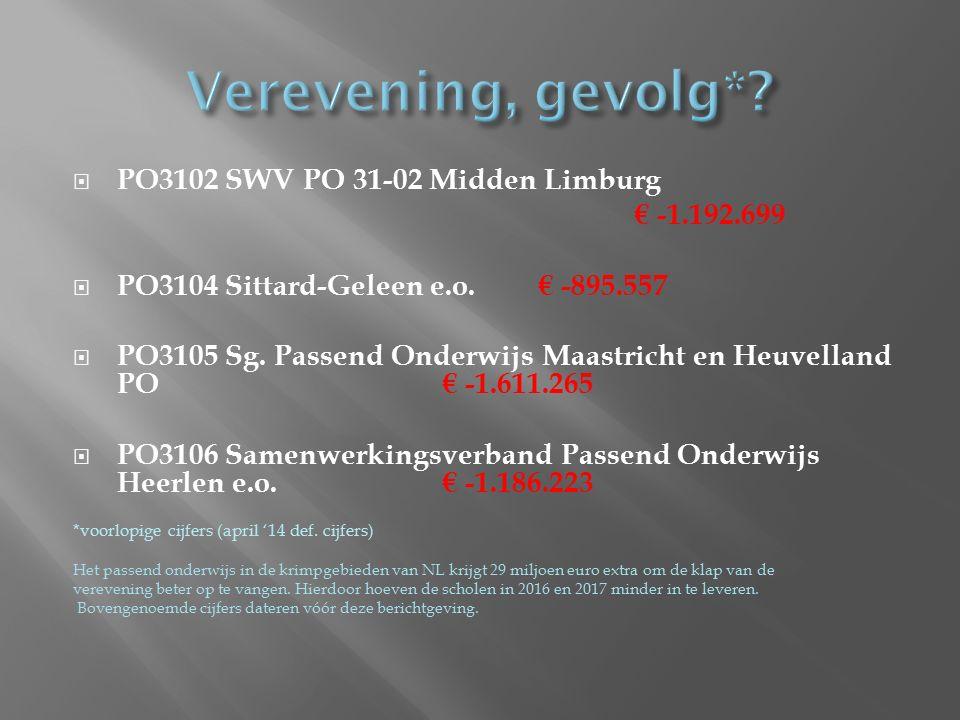  PO3102 SWV PO 31-02 Midden Limburg € -1.192.699  PO3104 Sittard-Geleen e.o.€ -895.557  PO3105 Sg. Passend Onderwijs Maastricht en Heuvelland PO€ -