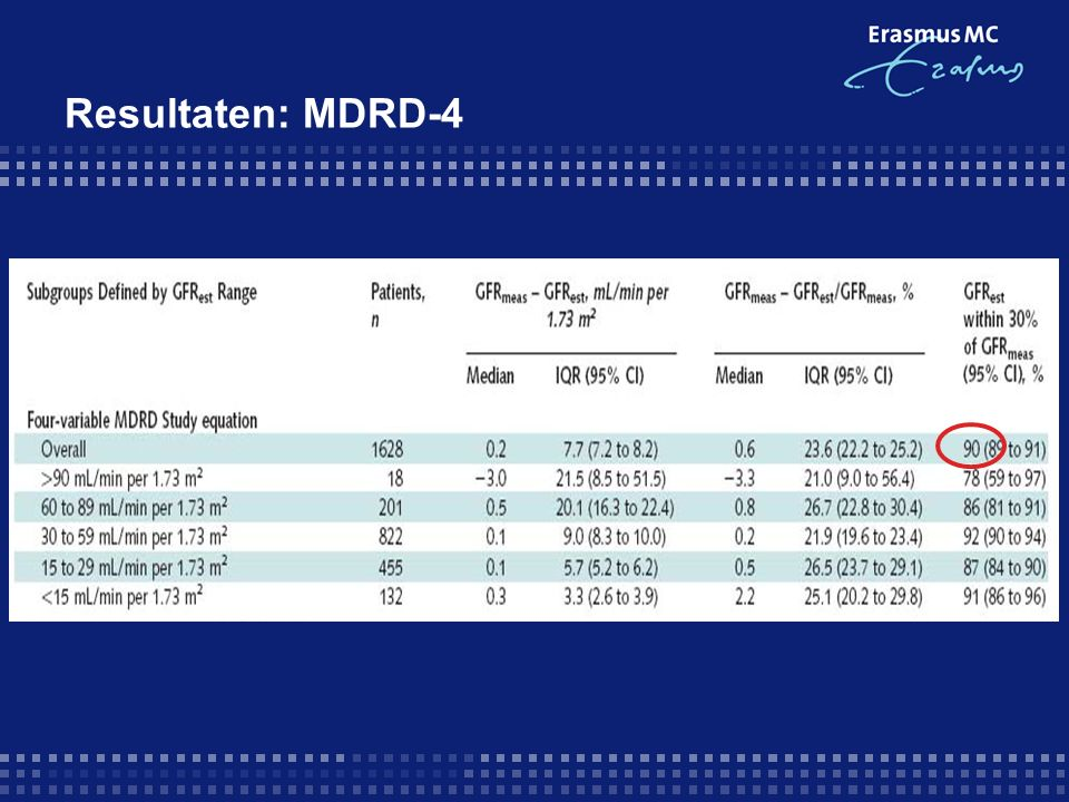 Resultaten: MDRD-4