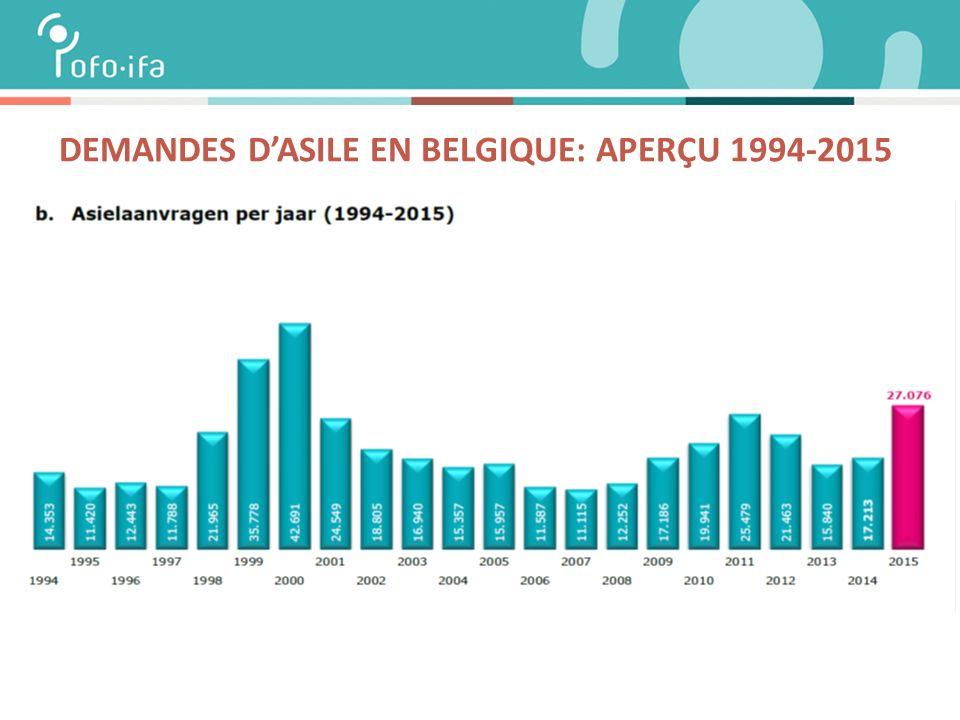 DEMANDES D'ASILE EN BELGIQUE: APERÇU 1994-2015