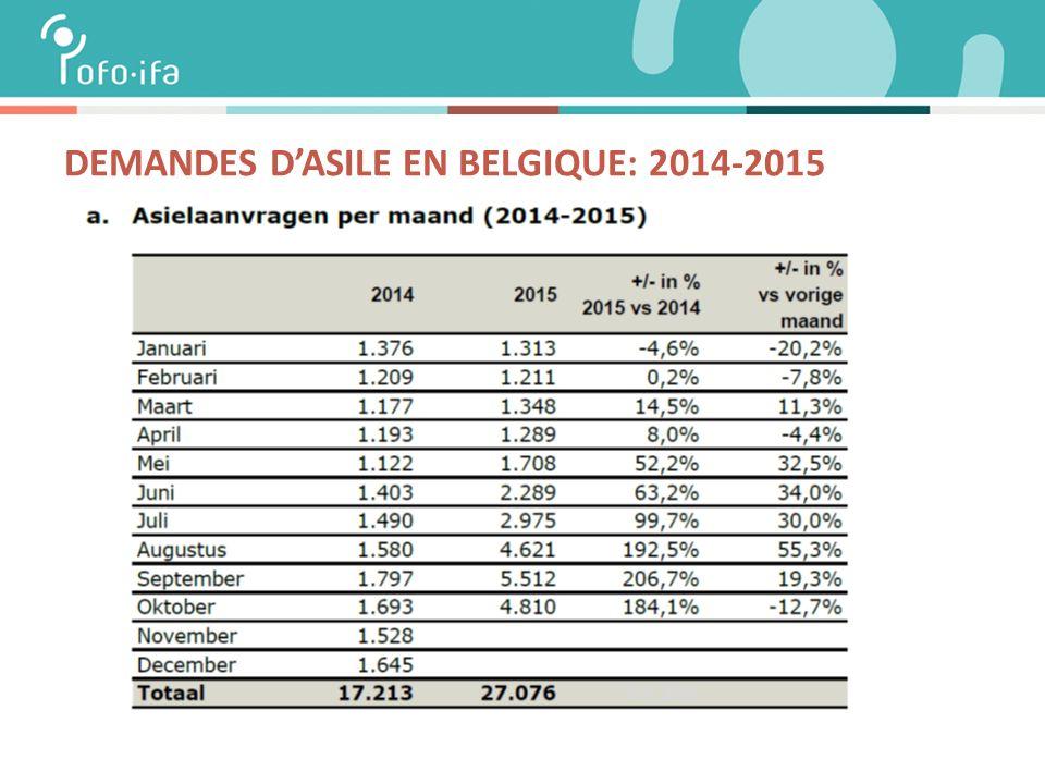 DEMANDES D'ASILE EN BELGIQUE: 2014-2015