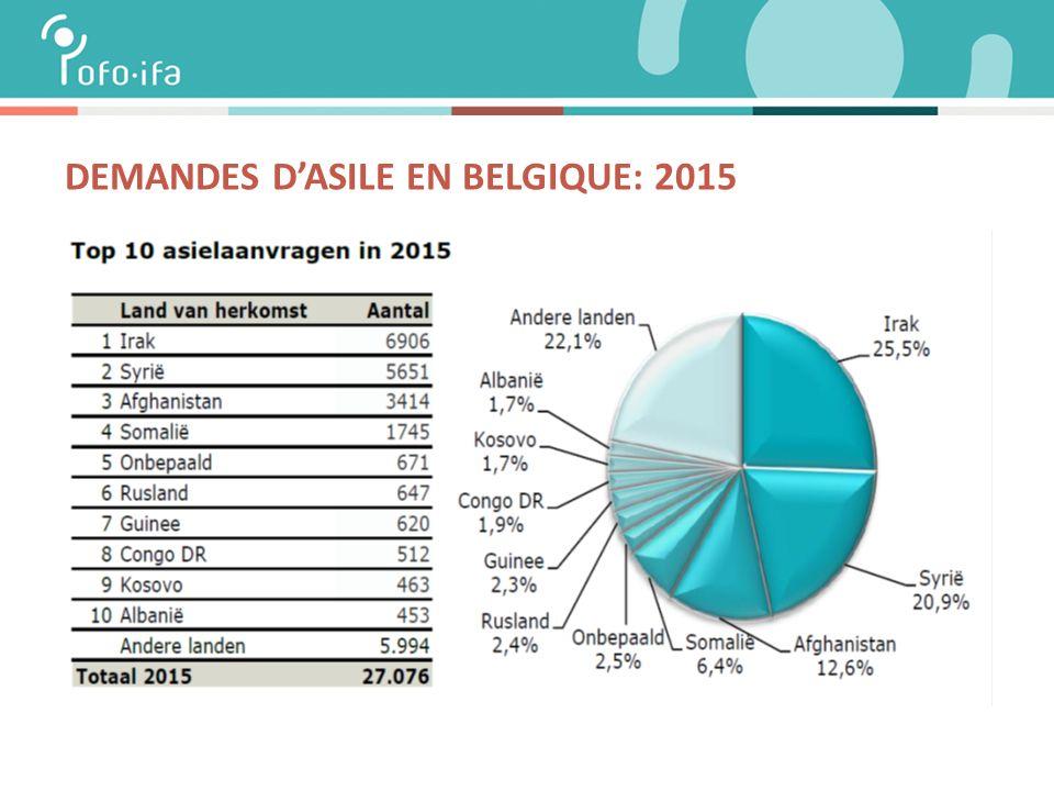 DEMANDES D'ASILE EN BELGIQUE: 2015
