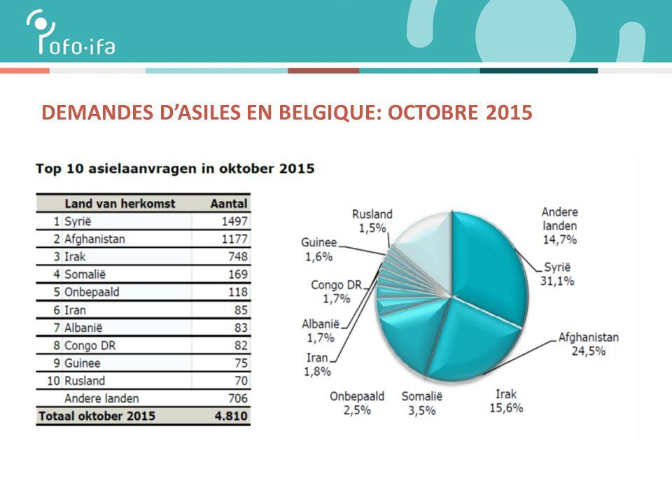 DEMANDES D'ASILES EN BELGIQUE: OCTOBRE 2015