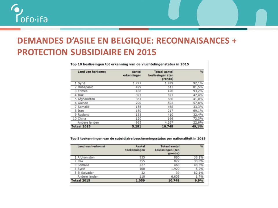 DEMANDES D'ASILE EN BELGIQUE: RECONNAISANCES + PROTECTION SUBSIDIAIRE EN 2015