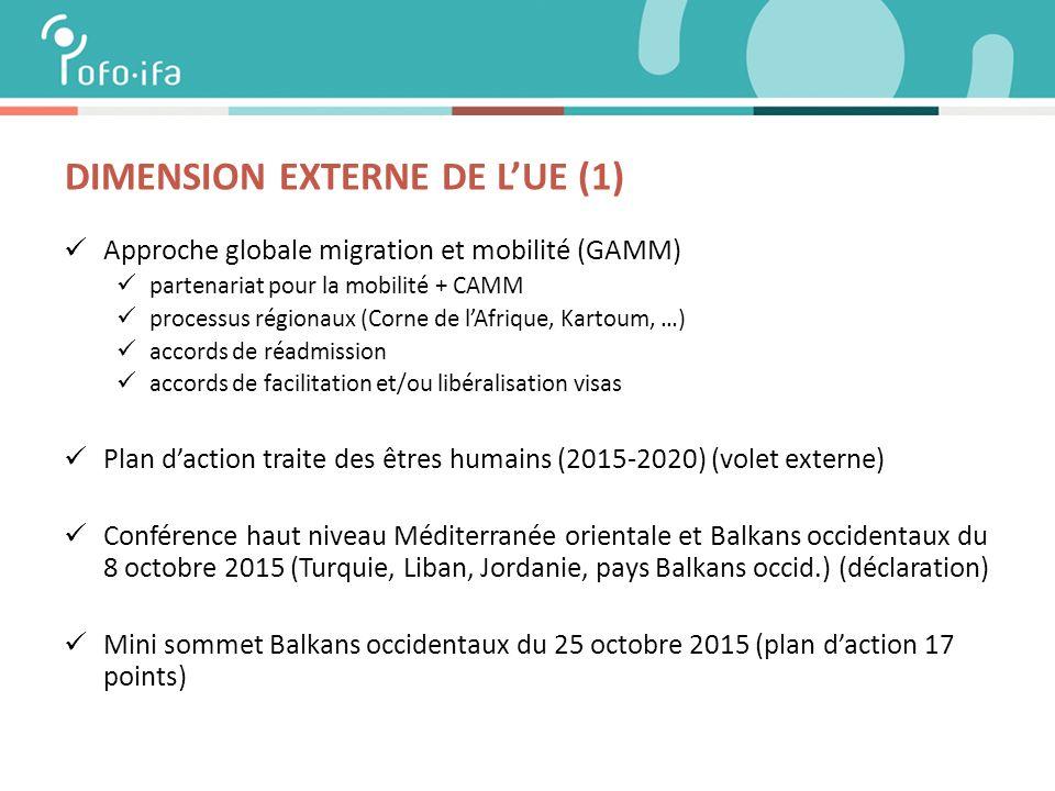 DIMENSION EXTERNE DE L'UE (1) Approche globale migration et mobilité (GAMM) partenariat pour la mobilité + CAMM processus régionaux (Corne de l'Afrique, Kartoum, …) accords de réadmission accords de facilitation et/ou libéralisation visas Plan d'action traite des êtres humains (2015-2020) (volet externe) Conférence haut niveau Méditerranée orientale et Balkans occidentaux du 8 octobre 2015 (Turquie, Liban, Jordanie, pays Balkans occid.) (déclaration) Mini sommet Balkans occidentaux du 25 octobre 2015 (plan d'action 17 points)
