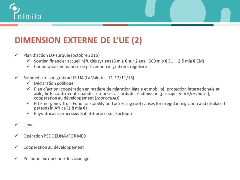 DIMENSION EXTERNE DE L'UE (2) Plan d'action EU-Turquie (octobre 2015) Soutien financier accueil réfugiés syriens (3 mia € sur 2 ans : 500 mio € EU + 2,5 mia € EM) Coopération en matière de prévention migration irrégulière Sommet sur la migration UE-UA (La Valette - 11-12/11/15) Déclaration politique Plan d'action (coopération en matière de migration légale et mobilité, protection internationale et asile, lutte contre contrebande, retours et accords de réadmission (principe 'more for more'), coopération au développement (root causes) EU Emergency Trust Fund for stability and adressing root causes for irregular migration and displaced persons in Africa (1,8 mia €) Pays africains processus Rabat + processus Kartoum Libye Opération PSDC EUNAVFOR MED Coopération au développement Politique européenne de voisinage