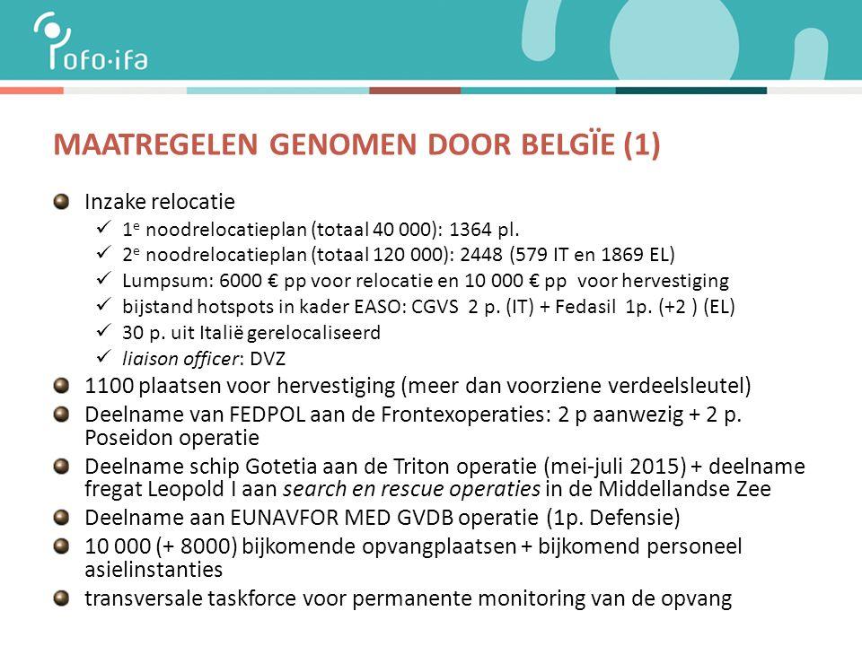 MAATREGELEN GENOMEN DOOR BELGÏE (1) Inzake relocatie 1 e noodrelocatieplan (totaal 40 000): 1364 pl.