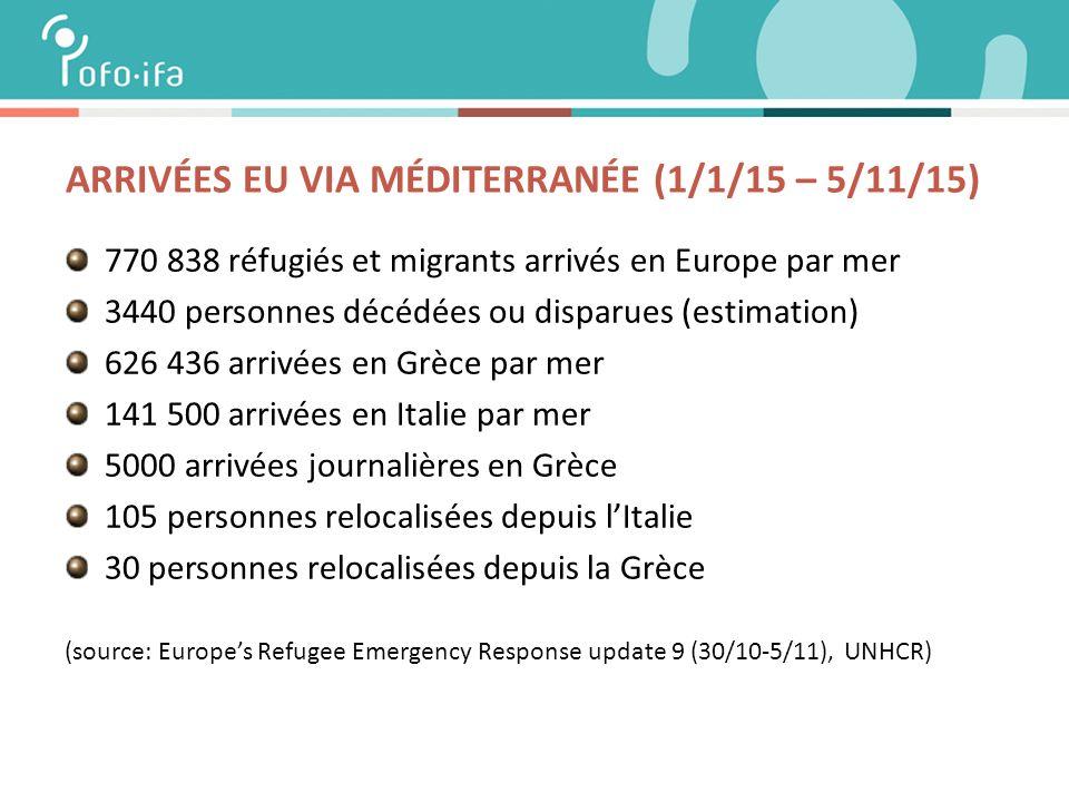 ARRIVÉES EU VIA MÉDITERRANÉE (1/1/15 – 5/11/15) 770 838 réfugiés et migrants arrivés en Europe par mer 3440 personnes décédées ou disparues (estimation) 626 436 arrivées en Grèce par mer 141 500 arrivées en Italie par mer 5000 arrivées journalières en Grèce 105 personnes relocalisées depuis l'Italie 30 personnes relocalisées depuis la Grèce (source: Europe's Refugee Emergency Response update 9 (30/10-5/11), UNHCR)