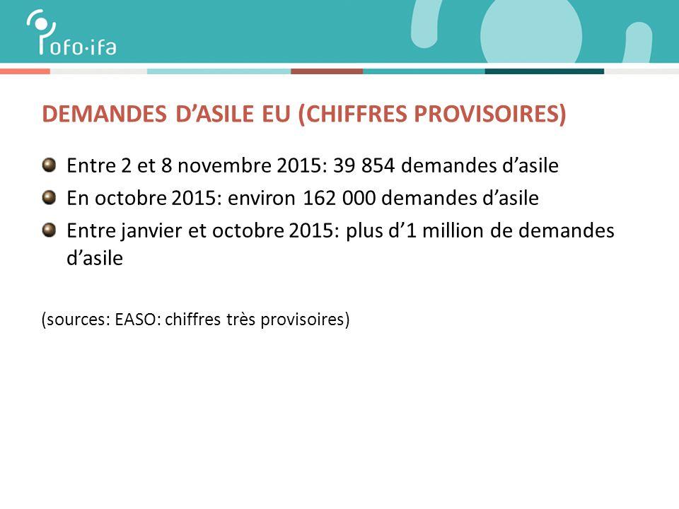 DEMANDES D'ASILE EU (CHIFFRES PROVISOIRES) Entre 2 et 8 novembre 2015: 39 854 demandes d'asile En octobre 2015: environ 162 000 demandes d'asile Entre janvier et octobre 2015: plus d'1 million de demandes d'asile (sources: EASO: chiffres très provisoires)