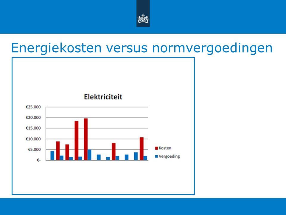 Energiekosten versus normvergoedingen