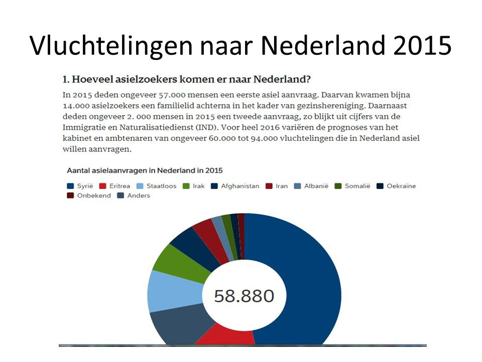 Vluchtelingen naar Nederland 2015
