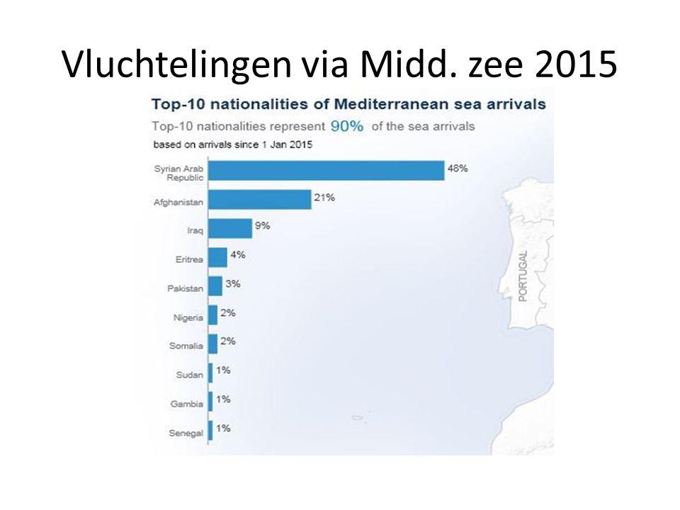 Vluchtelingen via Midd. zee 2015