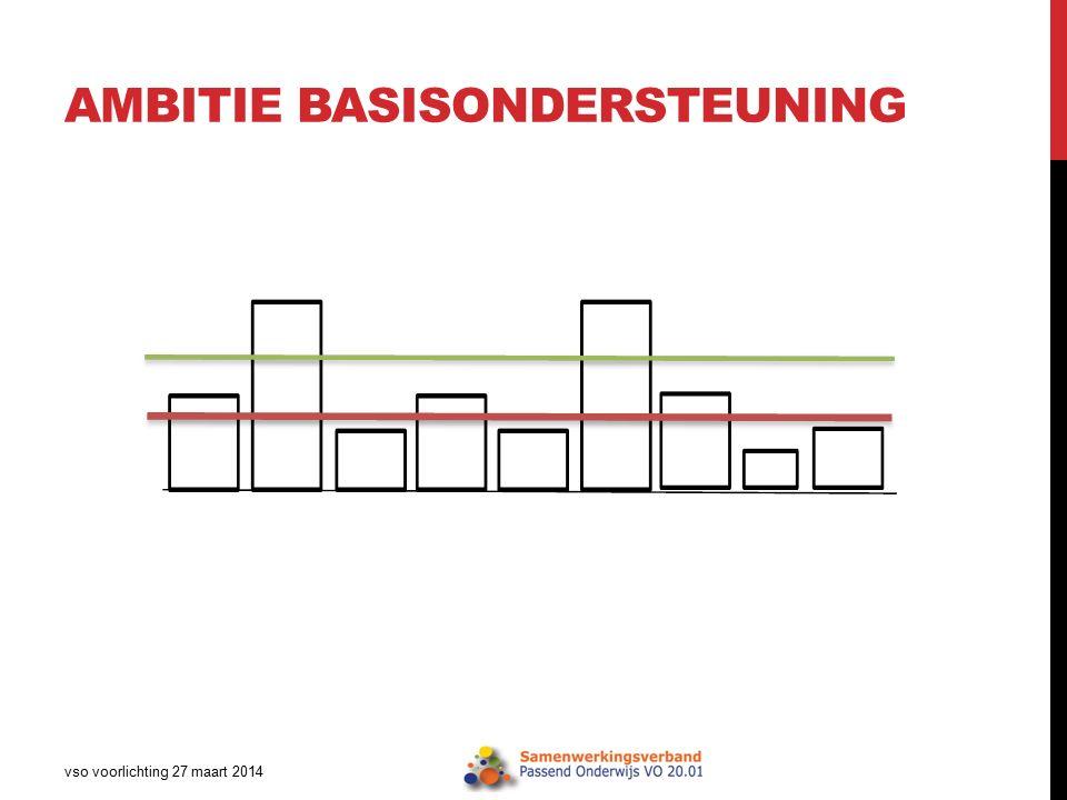AMBITIE BASISONDERSTEUNING vso voorlichting 27 maart 2014