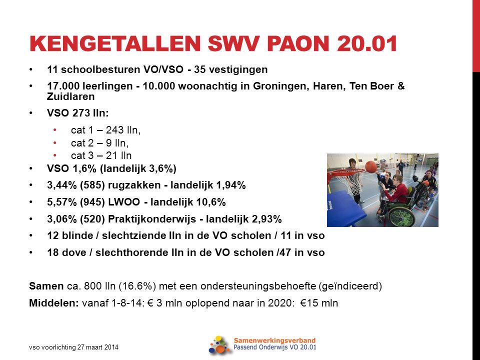 KENGETALLEN SWV PAON 20.01 11 schoolbesturen VO/VSO - 35 vestigingen 17.000 leerlingen - 10.000 woonachtig in Groningen, Haren, Ten Boer & Zuidlaren V