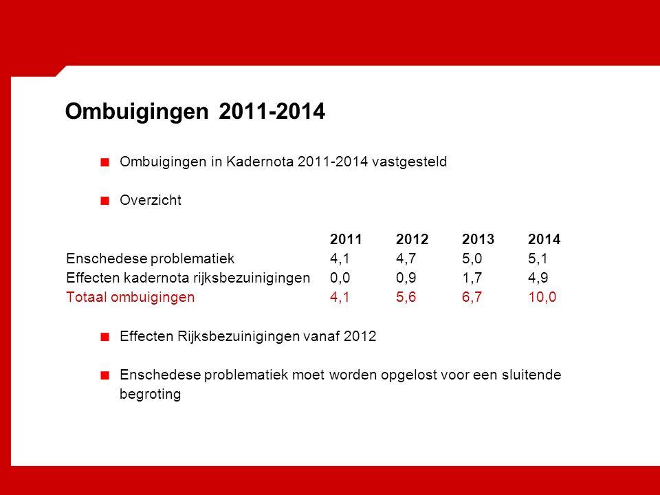 Ombuigingen 2011-2014 Ombuigingen in Kadernota 2011-2014 vastgesteld Overzicht 2011201220132014 Enschedese problematiek4,1 4,75,05,1 Effecten kadernota rijksbezuinigingen0,00,91,74,9 Totaal ombuigingen4,15,66,710,0 Effecten Rijksbezuinigingen vanaf 2012 Enschedese problematiek moet worden opgelost voor een sluitende begroting