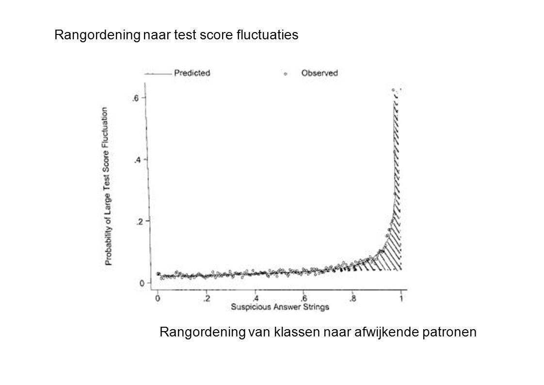 Rangordening van klassen naar afwijkende patronen Rangordening naar test score fluctuaties