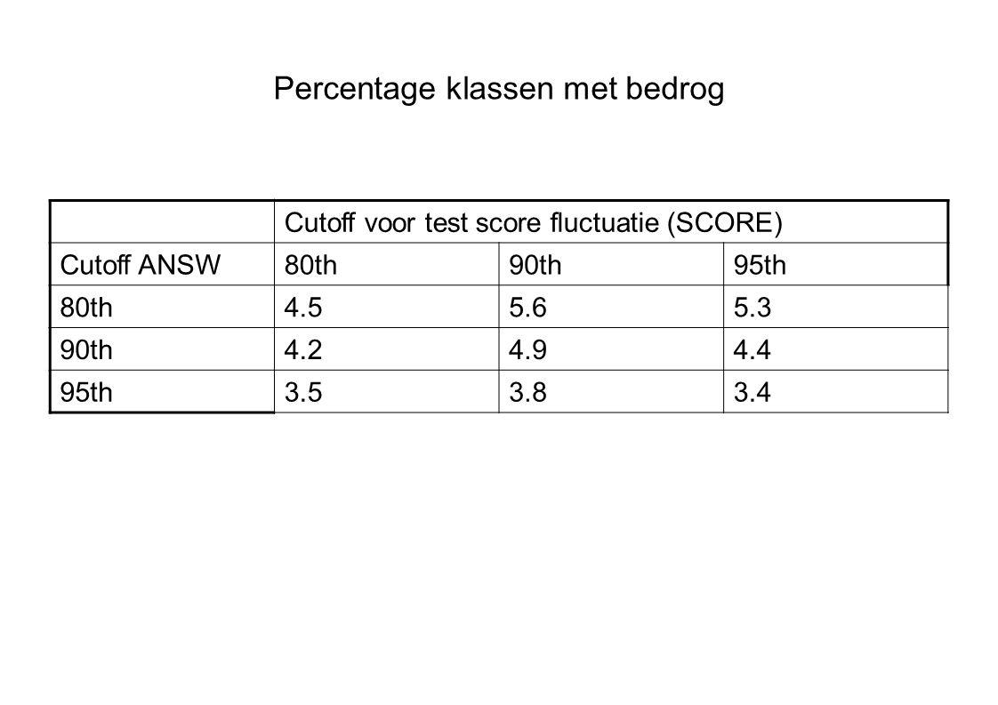 Percentage klassen met bedrog Cutoff voor test score fluctuatie (SCORE) Cutoff ANSW80th90th95th 80th4.55.65.3 90th4.24.94.4 95th3.53.83.4