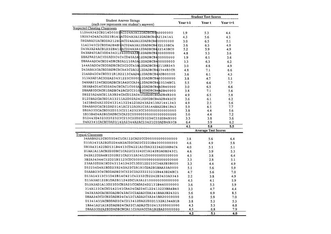 Bedrog van het opleidingsinstituut Aannamen 1.Bedrog  grote score fluctuaties, verdachte patronen 2.Geen bedrog dan verdeling scores en patronen is dezelfde voor verschillende groepen 3.Voor groepen waar geen bedrog is: correlatie tussen test score fluctuaties en onverwachte antwoordpatronen is dezelfde