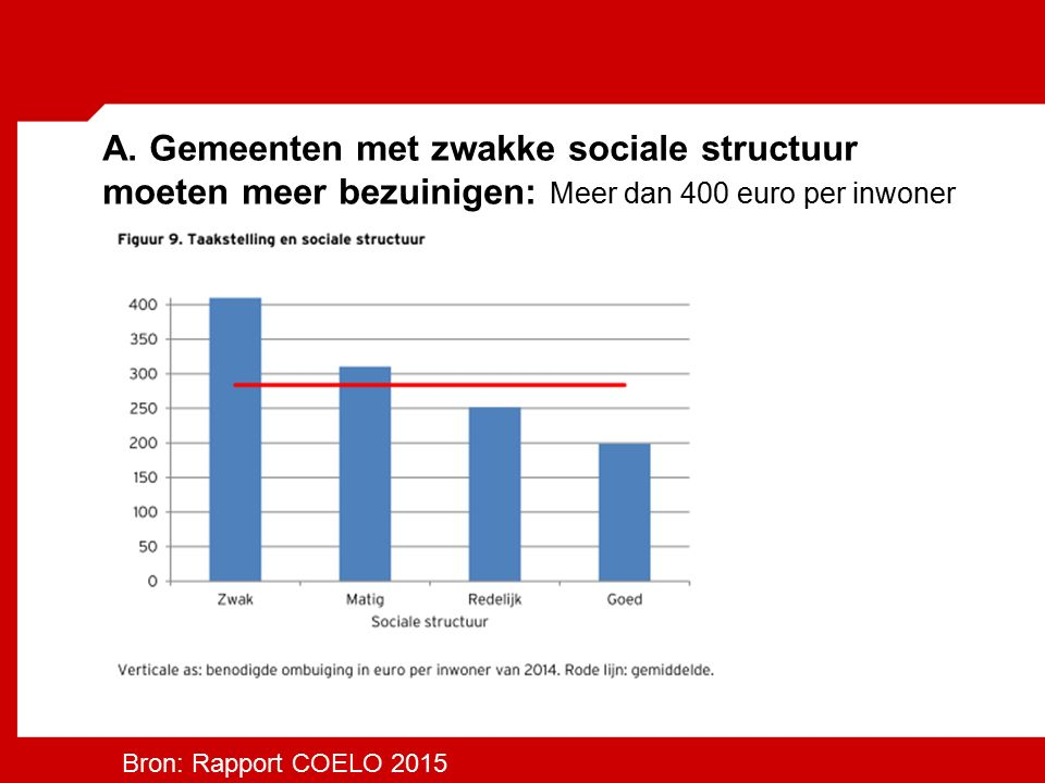 A. Gemeenten met zwakke sociale structuur moeten meer bezuinigen: Meer dan 400 euro per inwoner Bron: Rapport COELO 2015