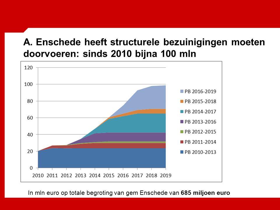 A. Enschede heeft structurele bezuinigingen moeten doorvoeren: sinds 2010 bijna 100 mln In mln euro op totale begroting van gem Enschede van 685 miljo