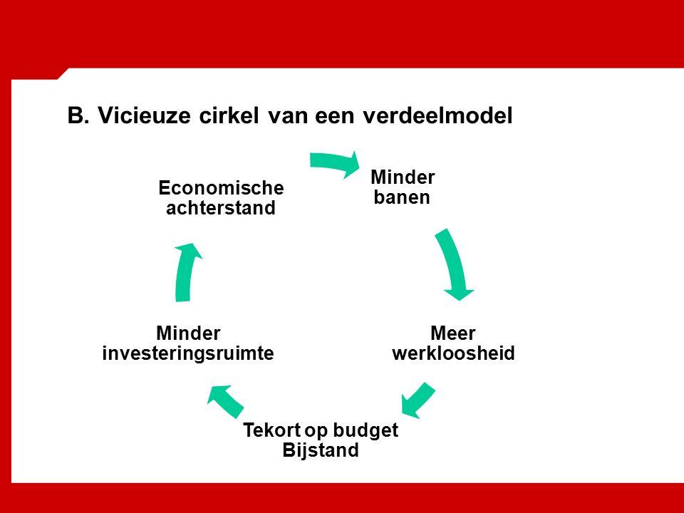 B. Vicieuze cirkel van een verdeelmodel Minder banen Meer werkloosheid Tekort op budget Bijstand Minder investeringsruimte Economische achterstand