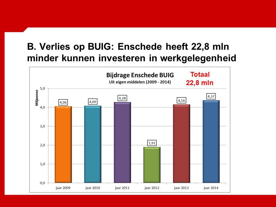 B. Verlies op BUIG: Enschede heeft 22,8 mln minder kunnen investeren in werkgelegenheid Totaal 22,8 mln