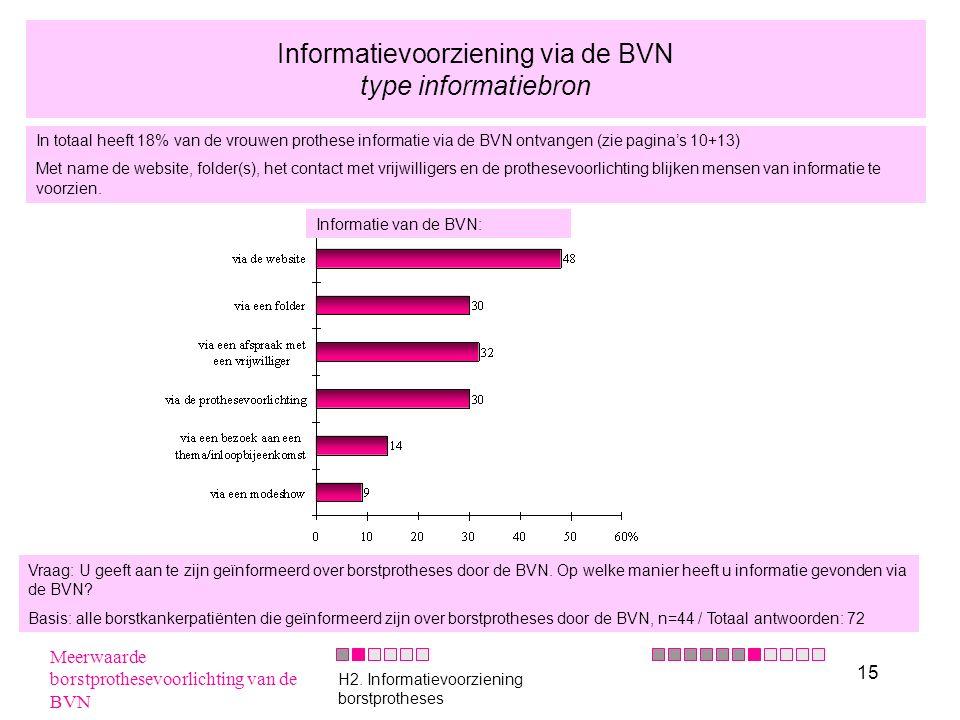 15 Informatievoorziening via de BVN type informatiebron In totaal heeft 18% van de vrouwen prothese informatie via de BVN ontvangen (zie pagina's 10+1