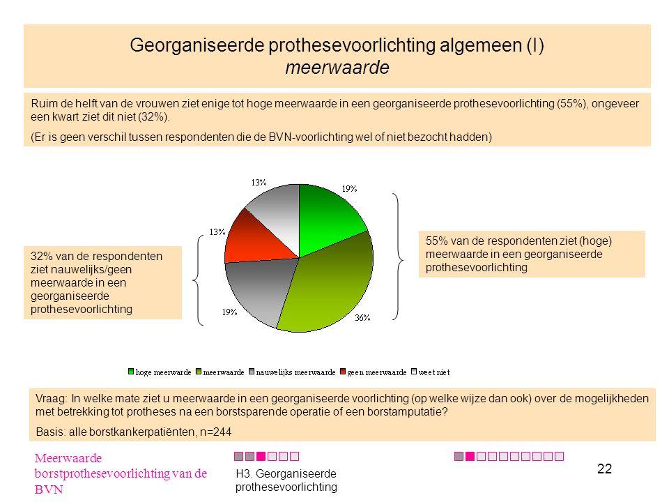22 Georganiseerde prothesevoorlichting algemeen (I) meerwaarde Ruim de helft van de vrouwen ziet enige tot hoge meerwaarde in een georganiseerde proth