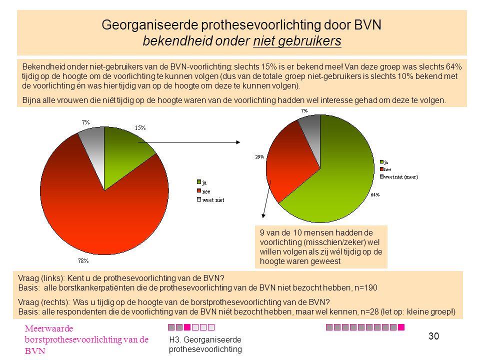 30 Georganiseerde prothesevoorlichting door BVN bekendheid onder niet gebruikers Bekendheid onder niet-gebruikers van de BVN-voorlichting: slechts 15%