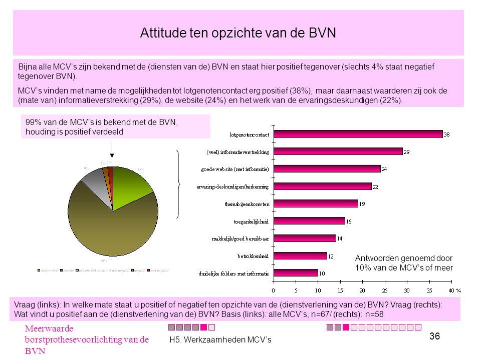 36 99% van de MCV's is bekend met de BVN, houding is positief verdeeld Positief aan dienstverlening BVN: Antwoorden genoemd door 10% van de MCV's of m