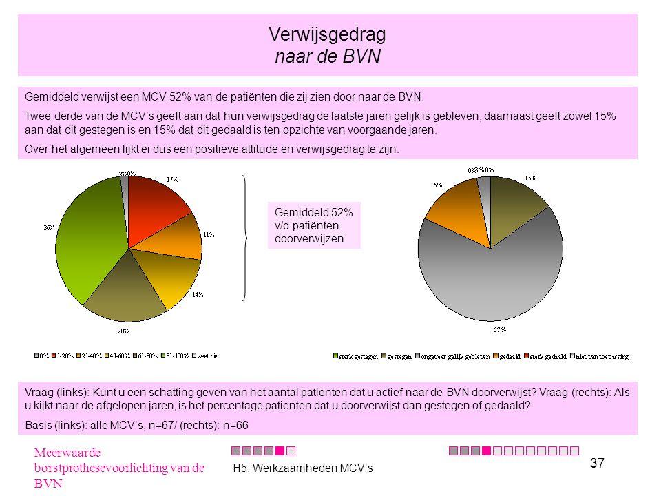 37 Verwijsgedrag naar de BVN Gemiddeld verwijst een MCV 52% van de patiënten die zij zien door naar de BVN. Twee derde van de MCV's geeft aan dat hun