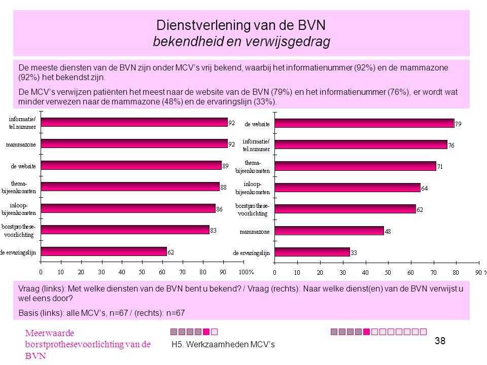 38 Dienstverlening van de BVN bekendheid en verwijsgedrag De meeste diensten van de BVN zijn onder MCV's vrij bekend, waarbij het informatienummer (92