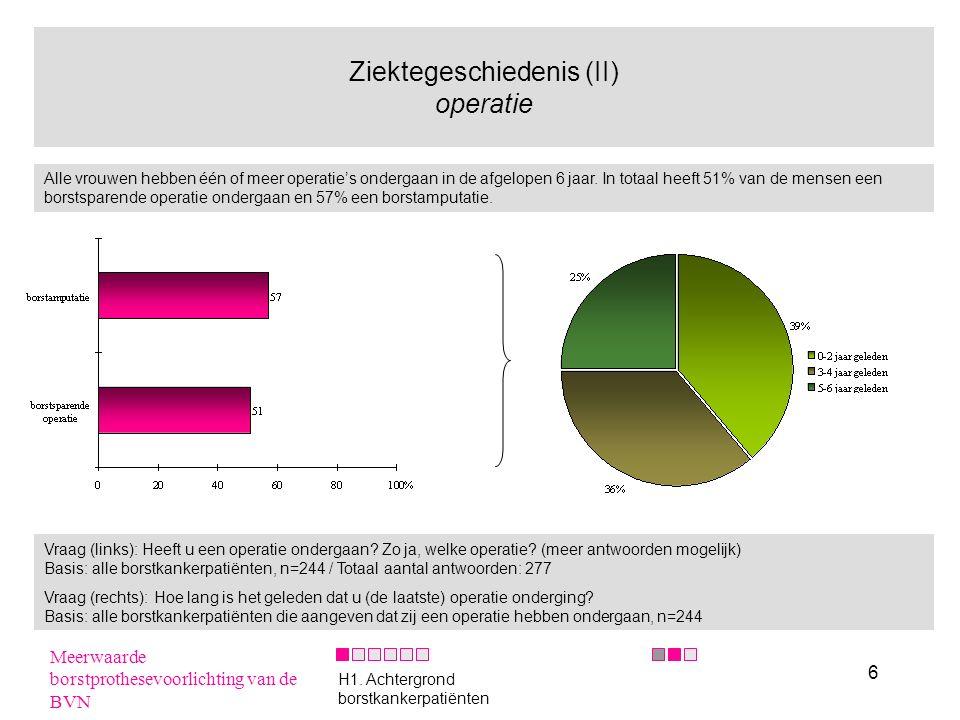 37 Verwijsgedrag naar de BVN Gemiddeld verwijst een MCV 52% van de patiënten die zij zien door naar de BVN.