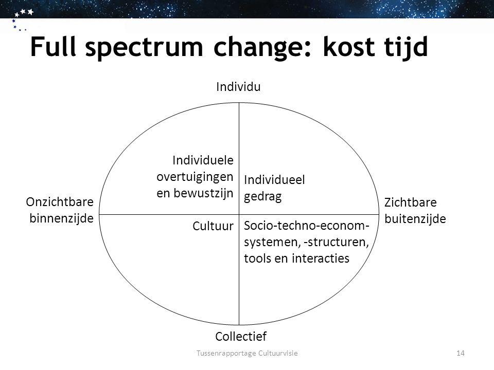Full spectrum change: kost tijd Individu Collectief Onzichtbare binnenzijde Zichtbare buitenzijde Individuele overtuigingen en bewustzijn Individueel gedrag Socio-techno-econom- systemen, -structuren, tools en interacties Cultuur Tussenrapportage Cultuurvisie14