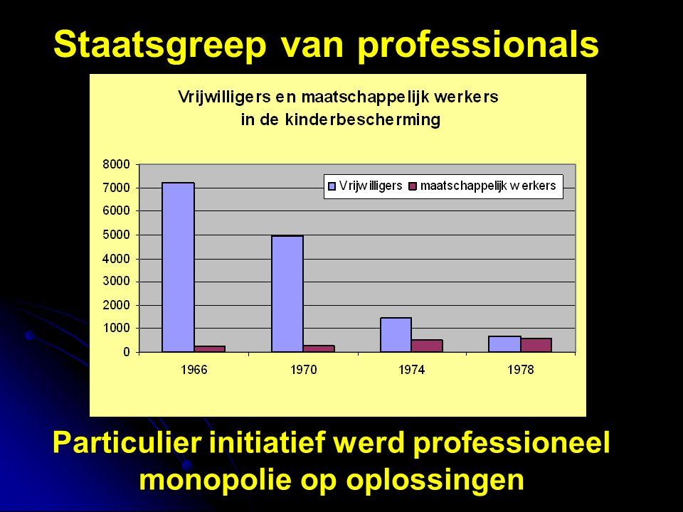 Staatsgreep van professionals Particulier initiatief werd professioneel monopolie op oplossingen