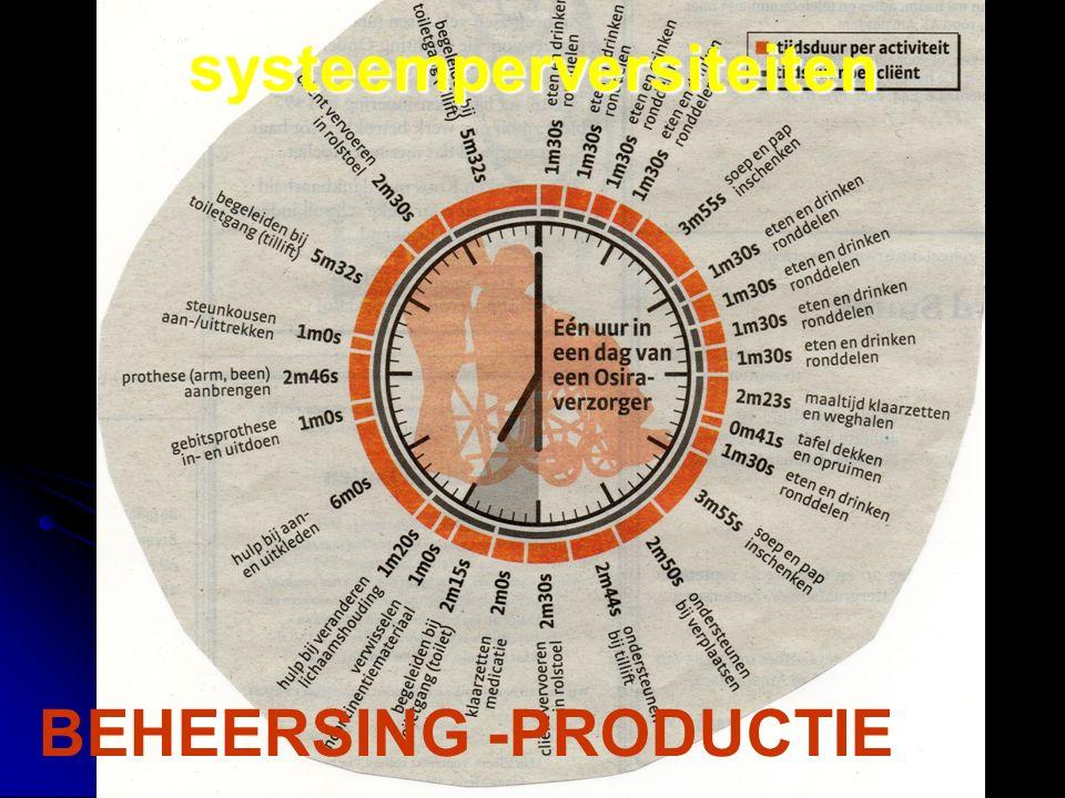 BEHEERSING -PRODUCTIEsysteemperversiteiten