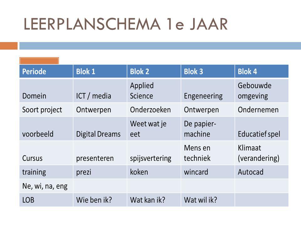LEERPLANSCHEMA 1e JAAR Intro concept