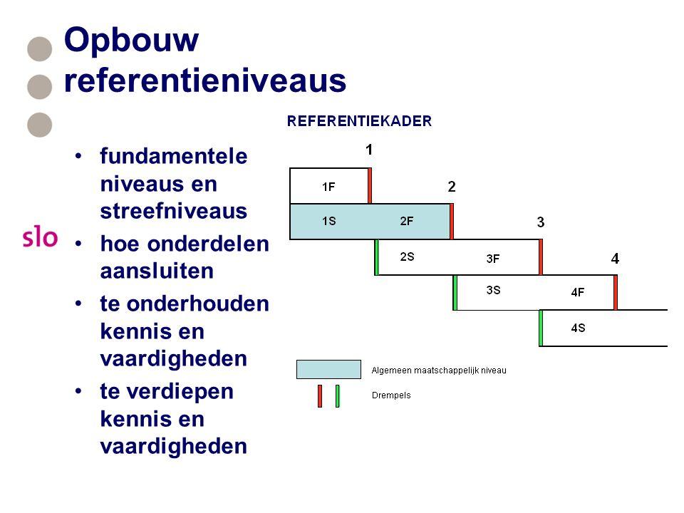 Opbouw referentieniveaus fundamentele niveaus en streefniveaus hoe onderdelen aansluiten te onderhouden kennis en vaardigheden te verdiepen kennis en vaardigheden
