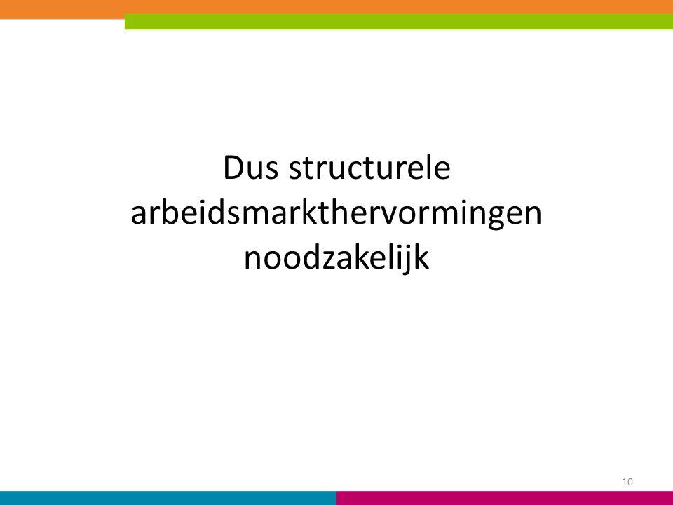 Dus structurele arbeidsmarkthervormingen noodzakelijk 10