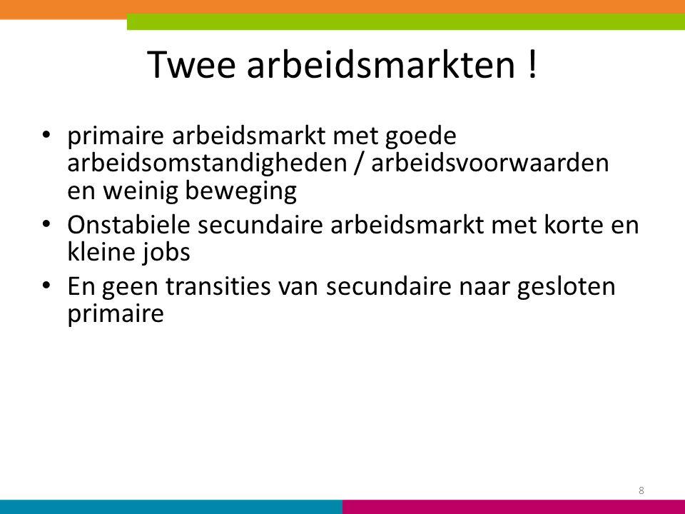 Twee arbeidsmarkten ! primaire arbeidsmarkt met goede arbeidsomstandigheden / arbeidsvoorwaarden en weinig beweging Onstabiele secundaire arbeidsmarkt