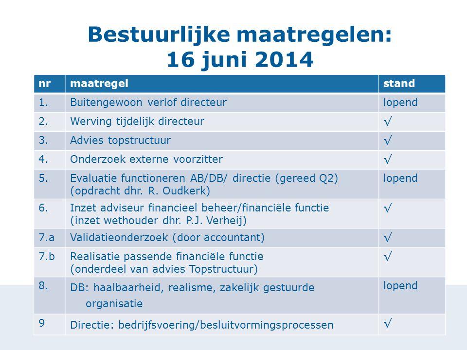 Bestuurlijke maatregelen: 16 juni 2014 nrmaatregelstand 1.Buitengewoon verlof directeurlopend 2.Werving tijdelijk directeur√ 3.Advies topstructuur√ 4.Onderzoek externe voorzitter√ 5.Evaluatie functioneren AB/DB/ directie (gereed Q2) (opdracht dhr.