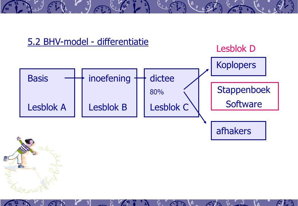 5.2 BHV-model - differentiatie Basisinoefeningdictee 80% Lesblok ALesblok BLesblok C Lesblok D Koplopers afhakers Stappenboek Software