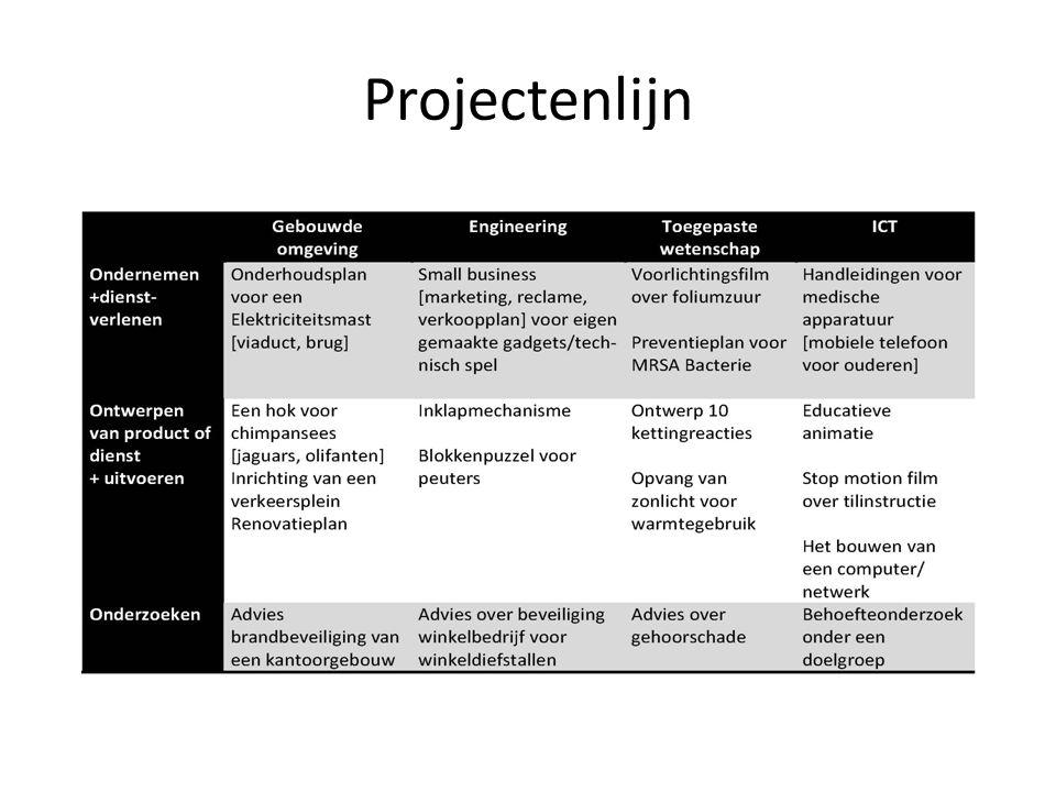 Projectenlijn