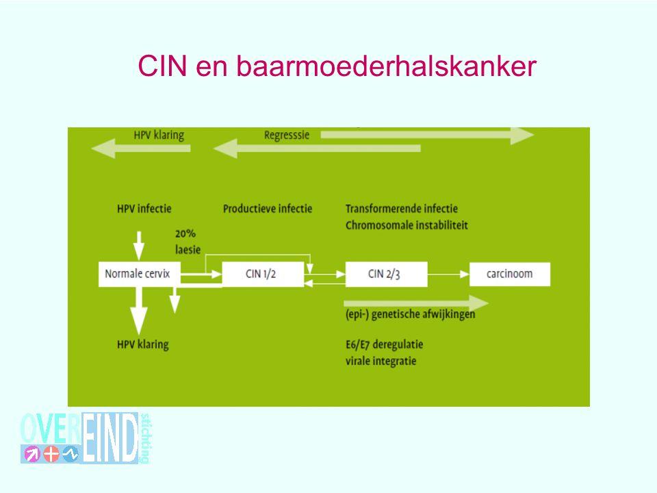 CIN en baarmoederhalskanker